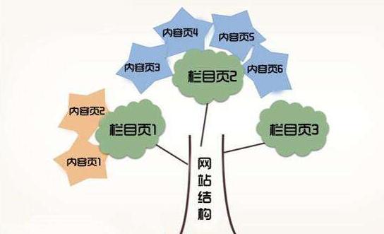 成都seo-网站结构优化的5个事项