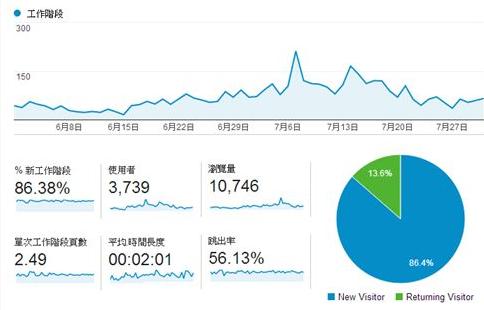 网站流量异常变动时,别着急。先进行系统的原因分析