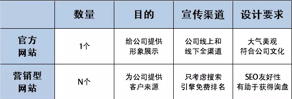 一篇长文整理搜外夫唯老师的群站SEO框架,读完的都是大咖